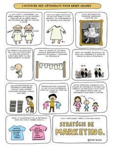 histoire des vêtements pour bébés genrés_elise gravel